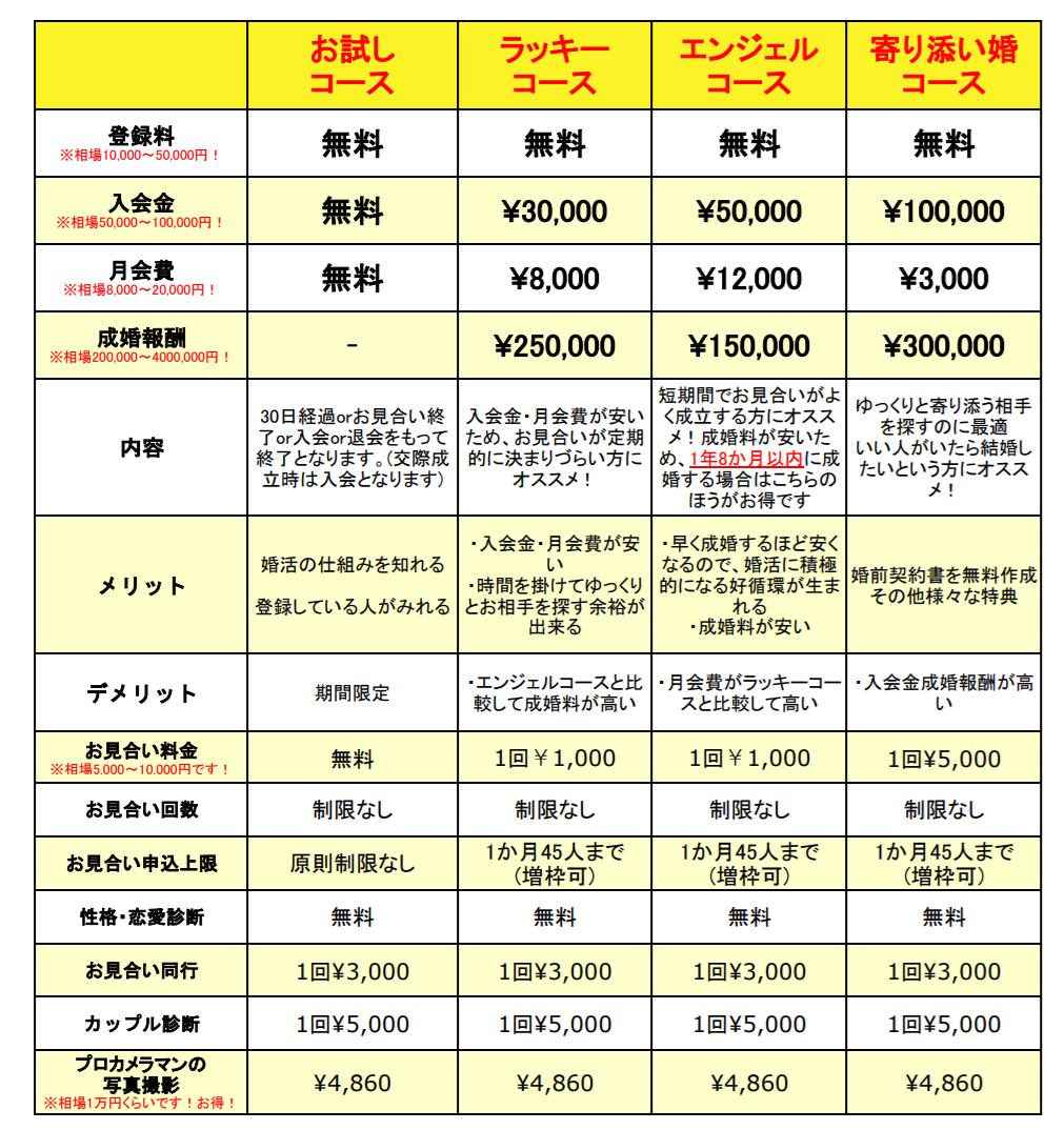 横浜の結婚相談所ラッキーエンジェルの料金表