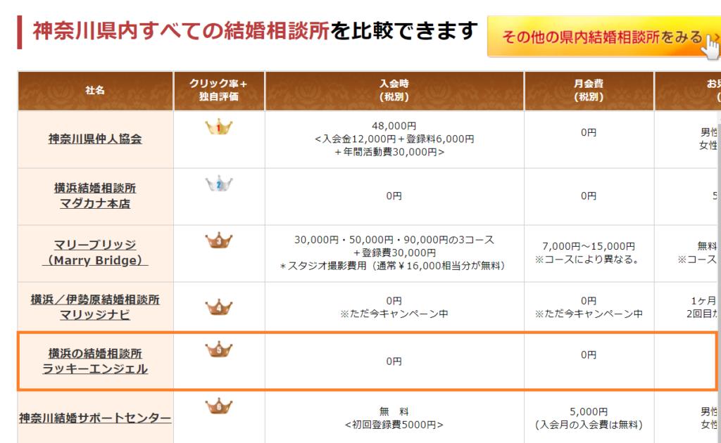 婚活の窓口の神奈川県結婚相談所ランキングにランクインしました!